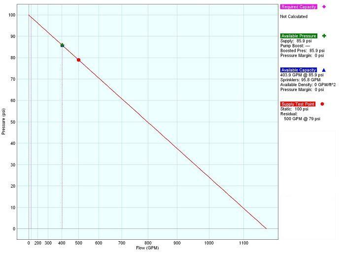 GoFlow Supply Curve