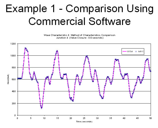 WCM vs MOC Example 1