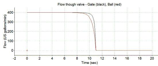 Flow variations due to 10 second valve closure.