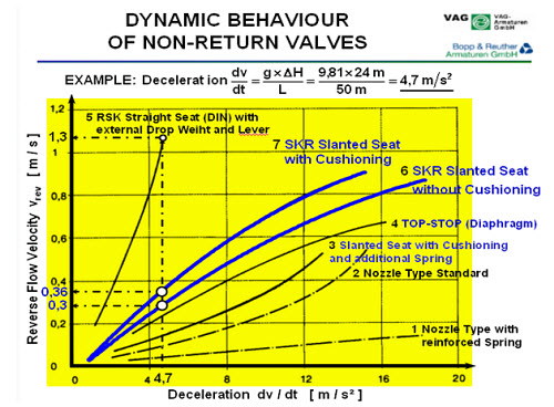 Dynamic characteristics of check valves kypipe dynamic characteristics of vag skr slanted seat ccuart Choice Image